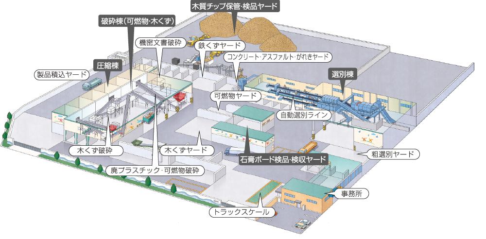 新港リサイクルセンターイメージ